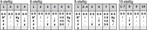Ziffernbänderstempel - Ziffern und Zeichen